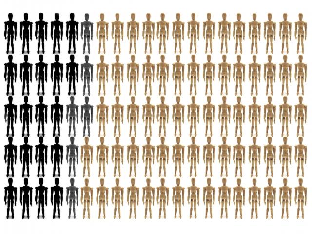 人間の割合